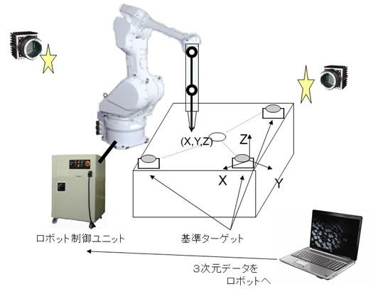 ロボットティーチング例