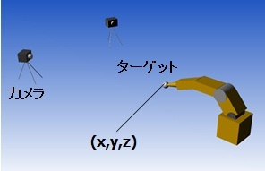 移動体の三次元位置計測