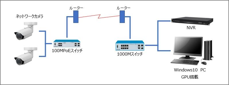 リアルタイム計測システム構成図