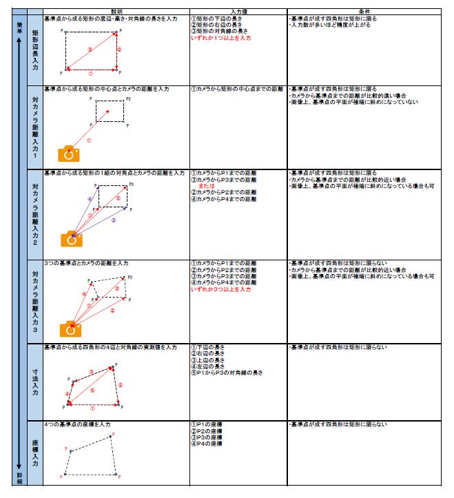 多様な基準点設定方法