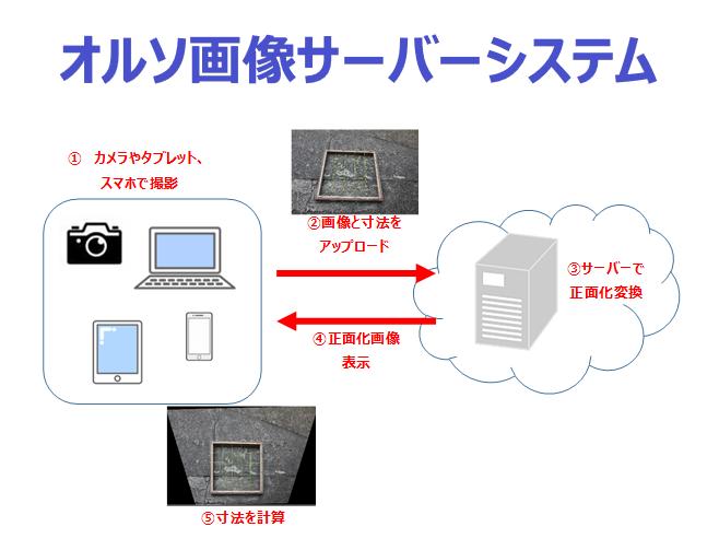 オルソ画像サーバーシステム